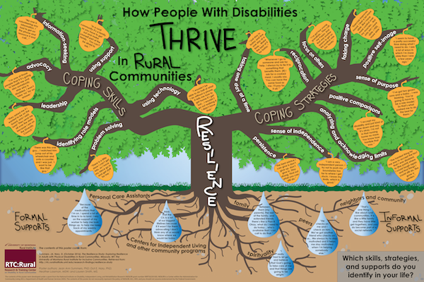 "This poster displays different skills, strategies, and supports that help people with disabilities thrive in their rural communities. In the center of the poster is an oak tree with the word ""resilience"" on the trunk. Two main branches come off the trunk: the first says ""coping skills,"" and the second says ""coping strategies.""  The ""coping skills"" branch has seven smaller branches. These say ""problem solving,"" ""identifying role models,"" ""leadership,"" advocacy,"" ""information-seeking,"" ""using support,"" and ""using technology."" Each of the seven smaller branches has an acorn that contains a quote illustrating the corresponding skill. These skills and their associated quotes are listed below.  •	Problem solving: ""There is a little store I can't get into, so I have my niece go in and get stuff for me."" •	Identifying role models: ""There was this one guy… I watched him jump out of his wheelchair and onto a counter, and I was just, 'I want to be like that guy.' "" •	Leadership: ""They asked me if I wanted to be on the board, and I said, 'sure!' They send me all over the state because I am on the Diversity Council."" •	Advocacy: ""I am one of those people that if it's going to benefit me and also somebody else who is disabled, I won't take 'no' for an answer."" •	Information-seeking: ""No one is volunteering any information. I had to get on the phone and resource it and call…""  •	Using support: ""In a rural community it's a family, so you have to get out and make yourself part of the family… You can't be afraid to ask."" •	Using technology: ""I wouldn't be able to do half of what I do without a phone. It tells me how to get home if I get lost… I wouldn't go out walking if I didn't have that.""  The ""coping strategies"" branch has ten smaller branches. These say, ""taking one day at a time,"" ""reciprocation,"" ""focus on others,"" ""taking charge,"" ""positive self-image,"" ""sense of purpose,"" ""positive comparisons,"" ""analyzing and acknowledging limits,"" ""sense of independence,"" and ""persistence."" Each of these ten smaller branches has an acorn that contains a quote illustrating the corresponding strategies. These strategies and their associated quotes are listed below.  •	Taking one day at a time: ""Just stay in today and live one day at a time… Make the best of it for today."" •	Reciprocation: ""Whenever I go to someone and ask for help, I always try to tie it to something that benefits them. [If] I ask for a cooked meal, I usually say, 'You can have the same food as me. I'll pay for it all.'"" •	Focus on others: ""I've got four young grandkids… They call me Poppy. And that was another reason to get on the positive side too: family.""  •	Taking charge: ""Exercise improves mood. I feel a lot more able, like I have more control over my muscles… Not only am I more able, I FEEL more able."" •	Positive self-image: ""I seem to have a pretty successful time doing what I need to do. I see a lot of ways in which I'm more able than I was a few years ago."" •	Sense of purpose: ""I've got two grown sons and a baby… I was thinking, 'You're going to have to be a role model.' So that's what pushed me to do the best for them."" •	Positive comparisons: ""I accept my disability and just kind of slow down and say, 'It's okay, I'm not in that nursing home no more. You know how horrible that was.' ""  •	Analyzing and acknowledging limits: ""The hardest thing for me was to accept the fact that I was disabled, to [the point] where I could laugh again and find things I could still do, like grow a garden."" •	Sense of independence: ""I am a very independent person. I try not to push my boundaries too far to where I get stuck. I know my limits, which is good."" •	Persistence: ""The best advice I can give is don't give up, don't give in. Stay strong. Find out what you can still do."" Below the ground, the oak tree's roots reach out to water droplets with quotes that illustrate two different types of supports that contribute to resilience. On one side are Formal Supports, which include Personal Care Assistants and Centers for Independent Living and other community programs. On the other side are Informal Supports, which include family, peers, neighbors and community, and spirituality. The quotes associated with each type of support are listed below.  •	Formal Support, Personal Care Assistants: ""Because of the medications that I'm on, I spend a lot of time in la-la land. I rely on the support of my worker to help me look things up, to help me keep track of my weekly appointments."" •	Formal Supports, Centers for Independent Living and other community programs: ""I think that the CIL is a lot of our biggest lifelines because if it wasn't for them advocating I don't think any of us would know where we would be today."" •	Informal Support, Family: ""Between them [my parents], the rest of the family, and extended friends, there's like a Plan B. Okay, what do I need to do today… who's available that I can call to do that."" •	Informal Support, Peers: ""He checks on me and I check on him. We've got another friend who checks on us… We always try to stay motivated and it helps me stay motivated when I'm helping somebody else."" •	Informal Support, Neighbors and Community: ""That's one thing I like about rural communities, it is like a little family and they have little get-togethers, and you do become part of a social network."" •	Informal Support, Spirituality: ""I really had to let go and believe that God's going to take care of me and that things are going to be alright."" A text box in the bottom corner of the poster contains the question ""Which skills, strategies, and supports do you identify in your life?"" The contents of this poster come from The Resilience Study: Exploring Resilience in Adults with Physical Disabilities in Rural Communities. The study was done by RTC:Rural, part of the Rural Institute for Inclusive Communities at the University of Montana, and partners at the Research and Training Center on Independent Living at the University of Kansas.  Authors are Jean Ann Summers, PhD, Dot E. Nary, PhD, Heather Lassman, MSW, and Lauren Smith, MS.  The contents of this poster were developed under a grant from the National Institute on Disability, Independent Living, and Rehabilitation Research (NIDILRR grant number 90RT502501400). NIDILRR is a Center within the Administration for Community Living (ACL), Department of Health and Human Services (HHS). The contents of this poster do not necessarily represent the policy of NIDILRR, ALCL, or HHS, and you should not assume endorsement by the Federal Government."