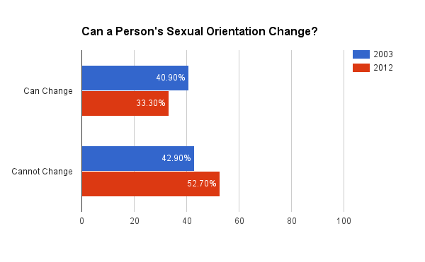 Can sexual orientation change over time